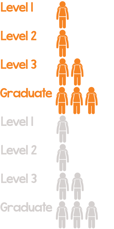 Students are re-grouped into 3 different learning levels