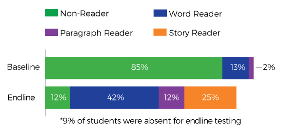 Graph of results from the Roots to Rise literacy pilot