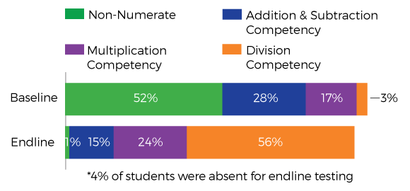 Graph of results from the Roots to Rise numeracy pilot