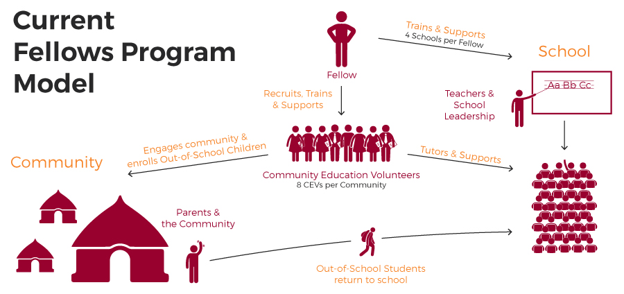 Current Fellows Model. Each Fellow trains and supports 4 schools, including teachers and school leadership. Each Fellow also recruits, trains, and supports 8 Community Education Volunteers (CEVs) per community. CEVs tutor and support students and engage the community to enroll out-of-school children.